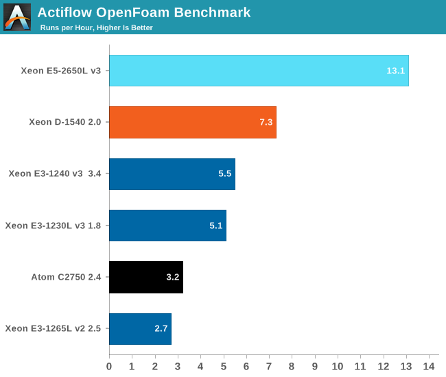 Actiflow OpenFoam Benchmark