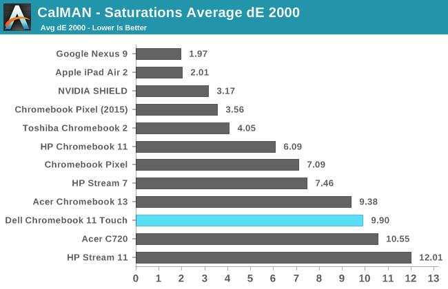 CalMAN - Saturations Average dE 2000