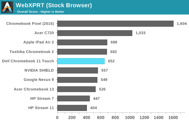 WebXPRT (Stock Browser)