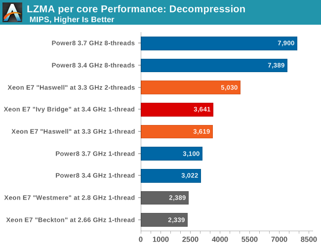 7-Zip Decompression - The Intel Xeon E7-8800 v3 Review: The POWER8