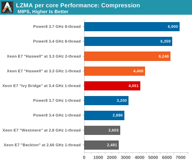 LZMA Single-Threaded Performance: Compression