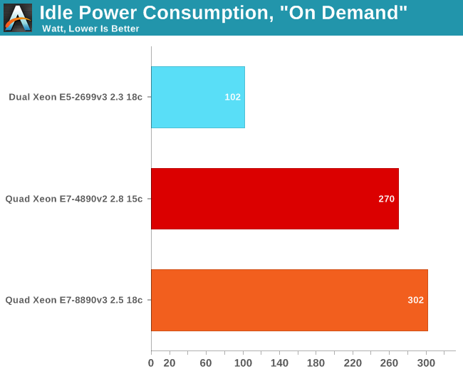 Idle Power Consumption,