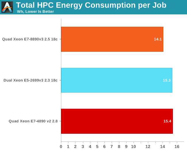Total HPC Energy Consumption per Job