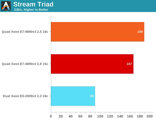 Stream Triad