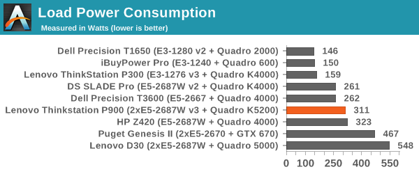 System Benchmarks - The Lenovo ThinkStation P900 Workstation Review