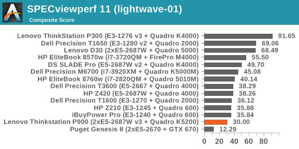 SPECviewperf 11 (lightwave-01)