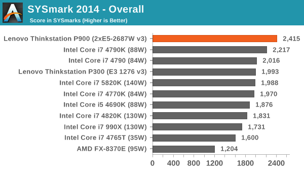 SYSmark 2014 - Overall