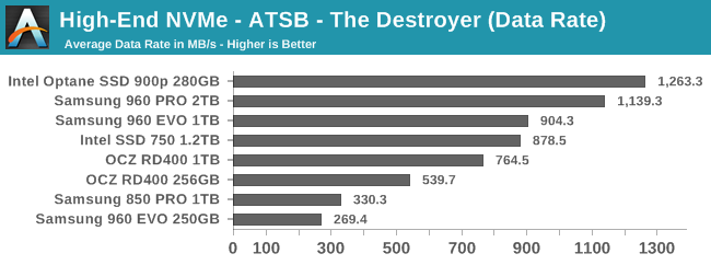 High-End NVMe - ATSB - The Destroyer (Data Rate)