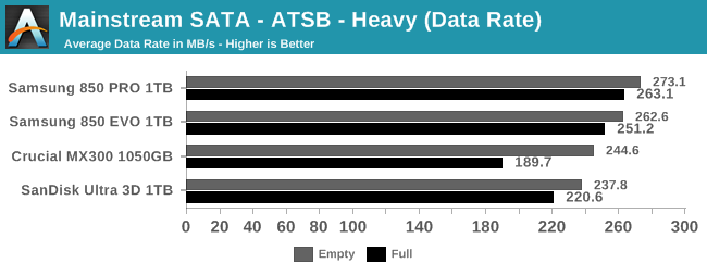 Mainstream SATA - ATSB - Heavy (Data Rate)