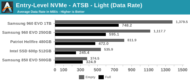 Entry-Level NVMe - ATSB - Light (Data Rate)