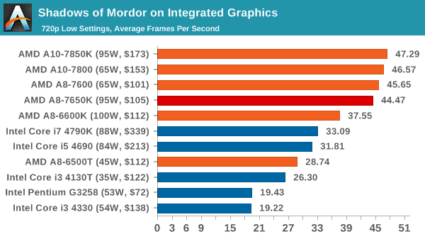 Shadows of Mordor on Integrated Graphics