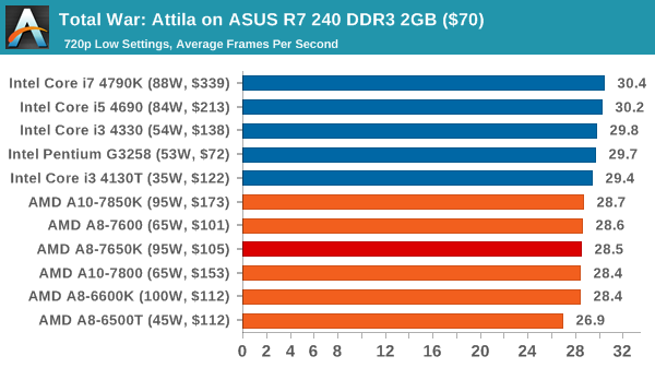 Total War: Attila on ASUS R7 240 DDR3 2GB ($70)