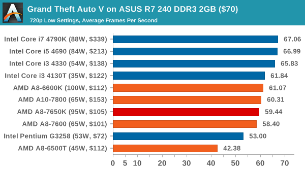 Grand Theft Auto V on ASUS R7 240 DDR3 2GB ($70)