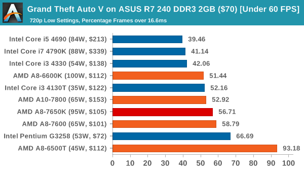 Grand Theft Auto V on ASUS R7 240 DDR3 2GB ($70) [Under 60 FPS]