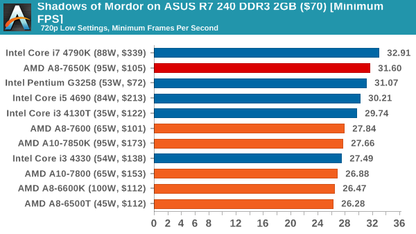 Shadows of Mordor on ASUS R7 240 DDR3 2GB ($70) [Minimum FPS]