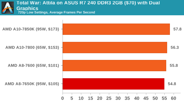 Total War: Attila on ASUS R7 240 DDR3 2GB ($70) with Dual Graphics