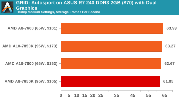 GRID: Autosport on ASUS R7 240 DDR3 2GB ($70) with Dual Graphics