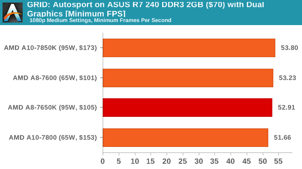 GRID: Autosport on ASUS R7 240 DDR3 2GB ($70) with Dual Graphics [Minimum FPS]