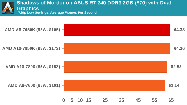 Shadows of Mordor on ASUS R7 240 DDR3 2GB ($70) with Dual Graphics