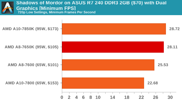 Shadows of Mordor on ASUS R7 240 DDR3 2GB ($70) with Dual Graphics [Minimum FPS]