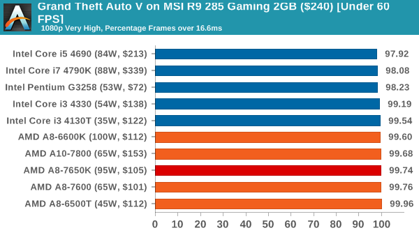Gaming Benchmarks: GTX 770 and R9 285 - The AMD A8-7650K APU