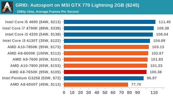 GRID: Autosport on MSI GTX 770 Lightning 2GB ($245)