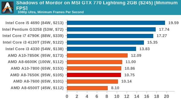 Shadows of Mordor on MSI GTX 770 Lightning 2GB ($245) [Minimum FPS]