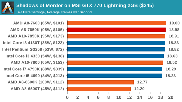 Shadows of Mordor on MSI GTX 770 Lightning 2GB ($245)