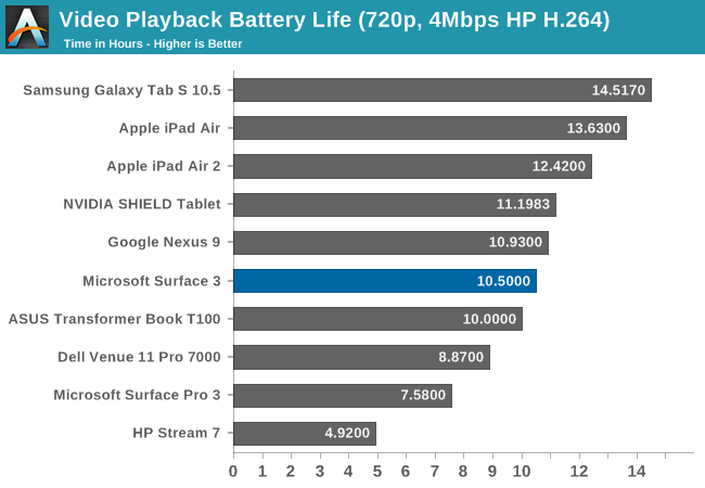 Video Playback Battery Life (720p, 4Mbps HP H.264)