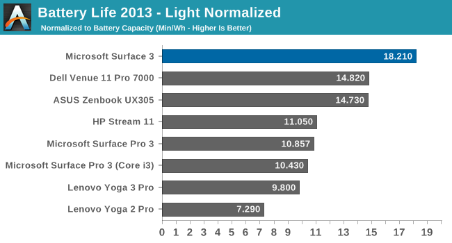 Battery Life 2013 - Light Normalized