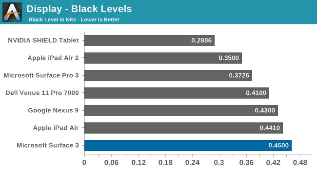 Display - Black Levels