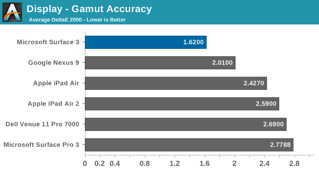 Display - Gamut Accuracy