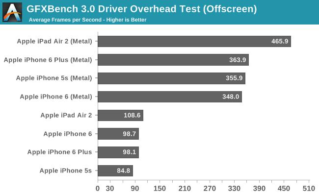 GFXBench 3.0 Driver Overhead Test (Offscreen)