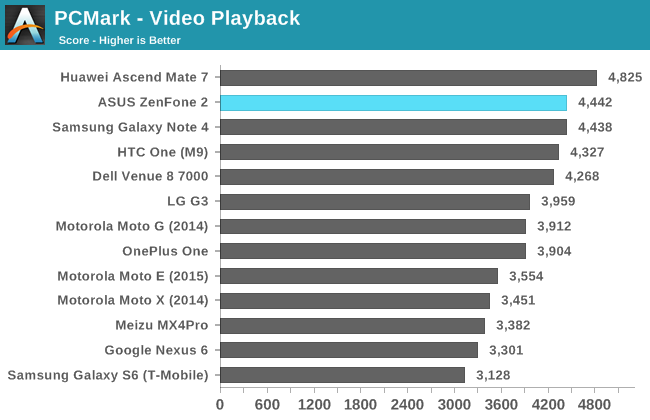 PCMark - Video Playback
