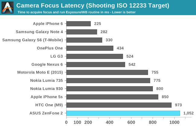 Camera Focus Latency (Shooting ISO 12233 Target)