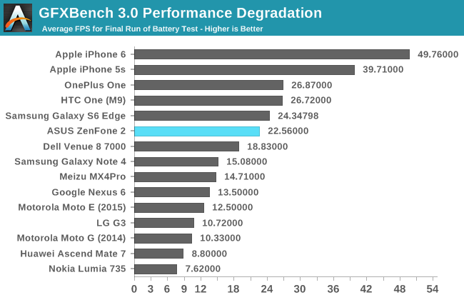 GFXBench 3.0 Performance Degradation