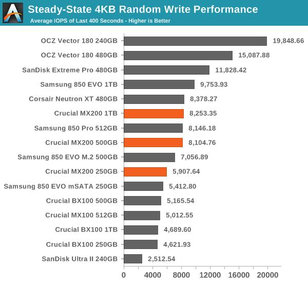 Steady-State 4KB Random Write Performance
