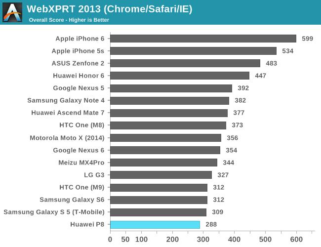 WebXPRT 2013 (Chrome/Safari/IE)