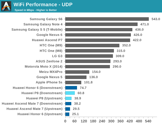 WiFi, GNS and NAND Performance - The Huawei P8 Review