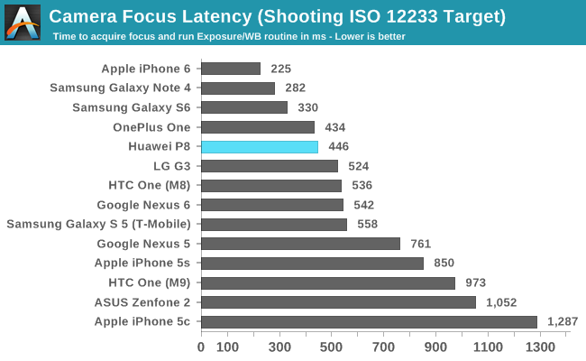Camera Focus Latency (Shooting ISO 12233 Target)