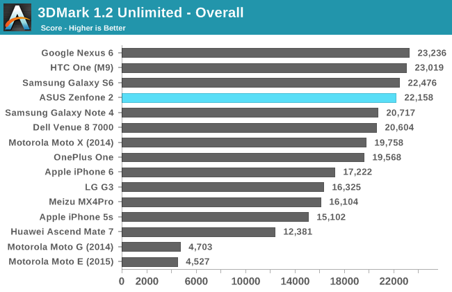 3DMark 1.2 Unlimited - Overall