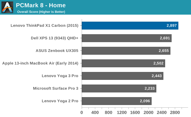 System Performance - The Lenovo ThinkPad X1 Carbon Review (2015)