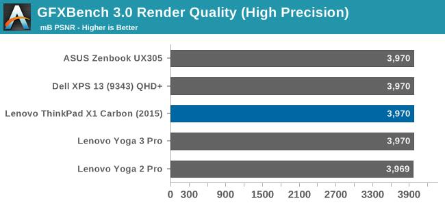 GFXBench 3.0 Render Quality (High Precision)