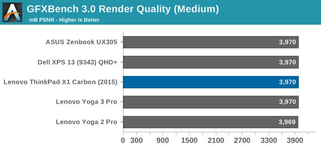 GFXBench 3.0 Render Quality (Medium)