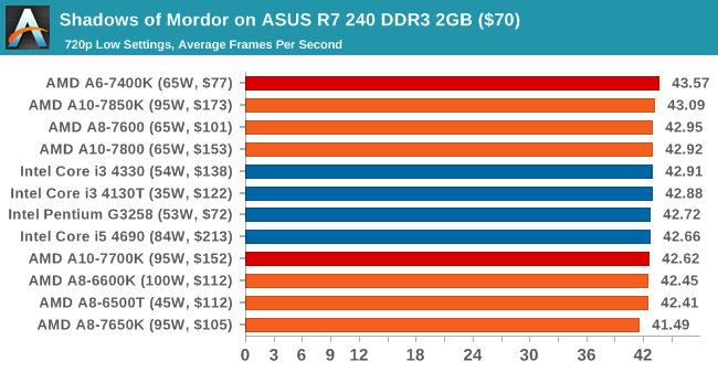 Shadows of Mordor on ASUS R7 240 DDR3 2GB ($70)