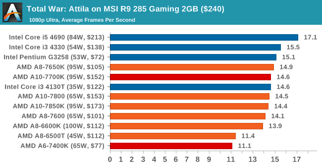 Total War: Attila on MSI R9 285 Gaming 2GB ($240)