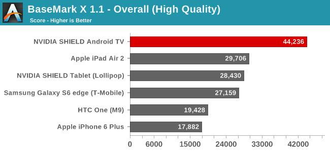 BaseMark X 1.1 - Overall (High Quality)