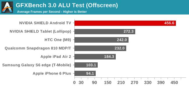GFXBench 3.0 ALU Test (Offscreen)