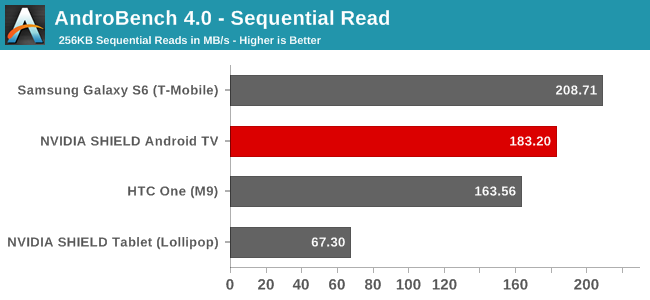 AndroBench 4.0 - Sequential Read