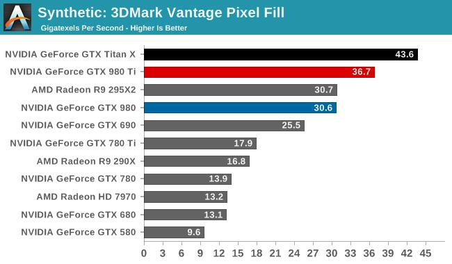 Synthetic: 3DMark Vantage Pixel Fill